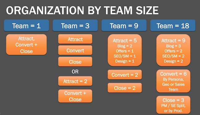 How To Organize Marketing Teams