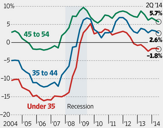 Wages For Young Americans (And Savings)