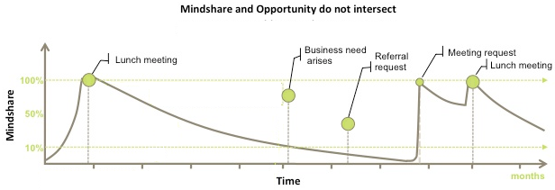 Mindshare Business Interaction