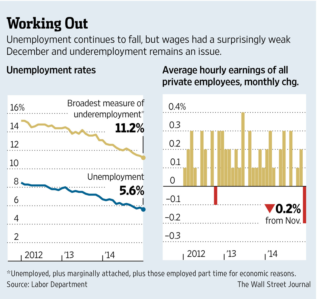 Unemployment Rate and Earnings