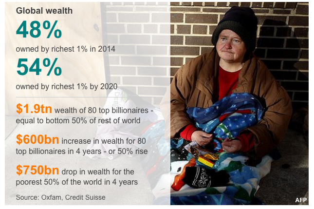 1 Percent Global Wealth