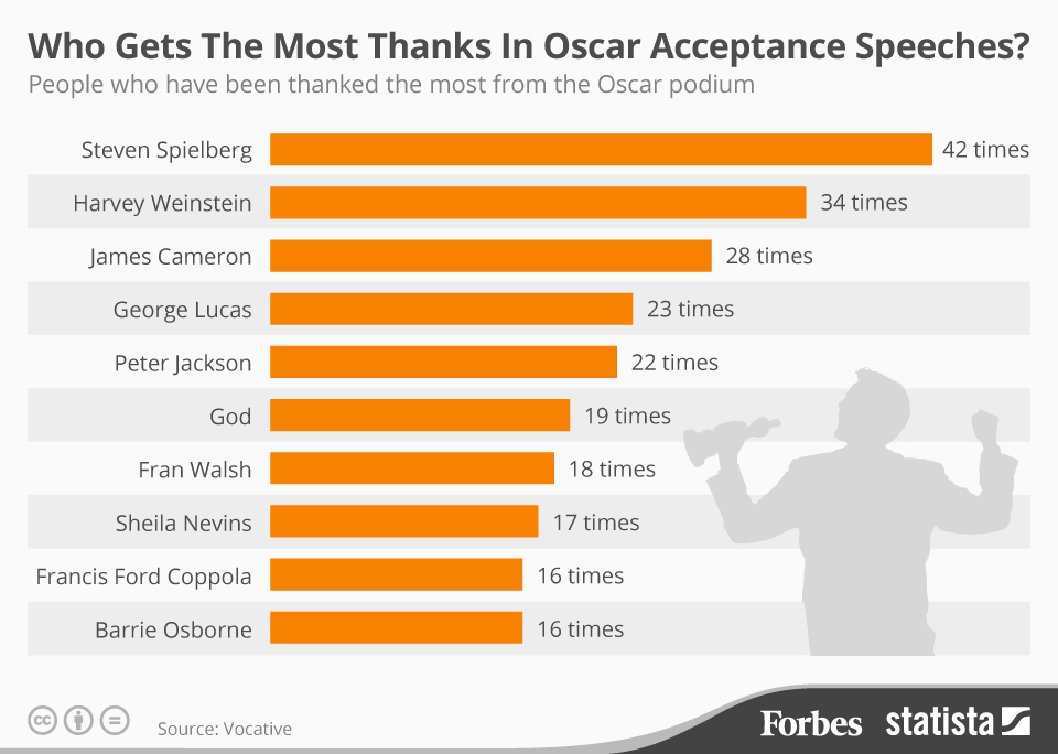 Oscar Acceptance Speeches All-Time Thanks