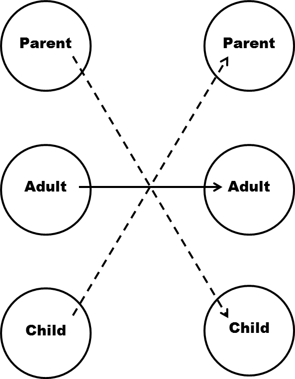 Berne Parent Adult Child