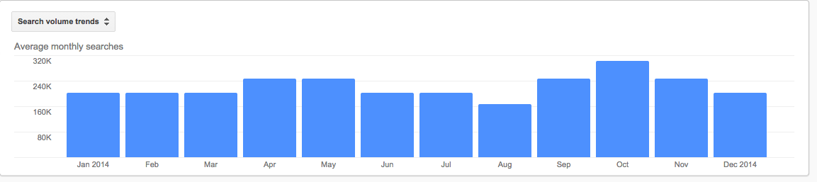 Monthly Google Searches for revenue