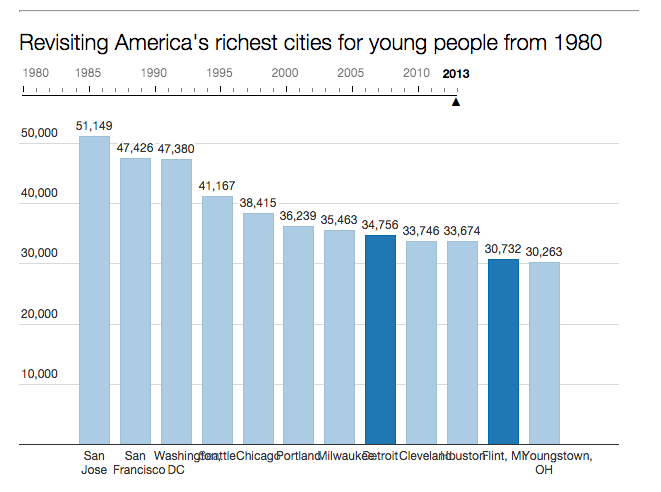 Median Income Young People 2013
