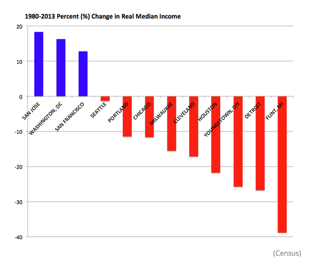 U.S. Median Income Changes, 1980-2013
