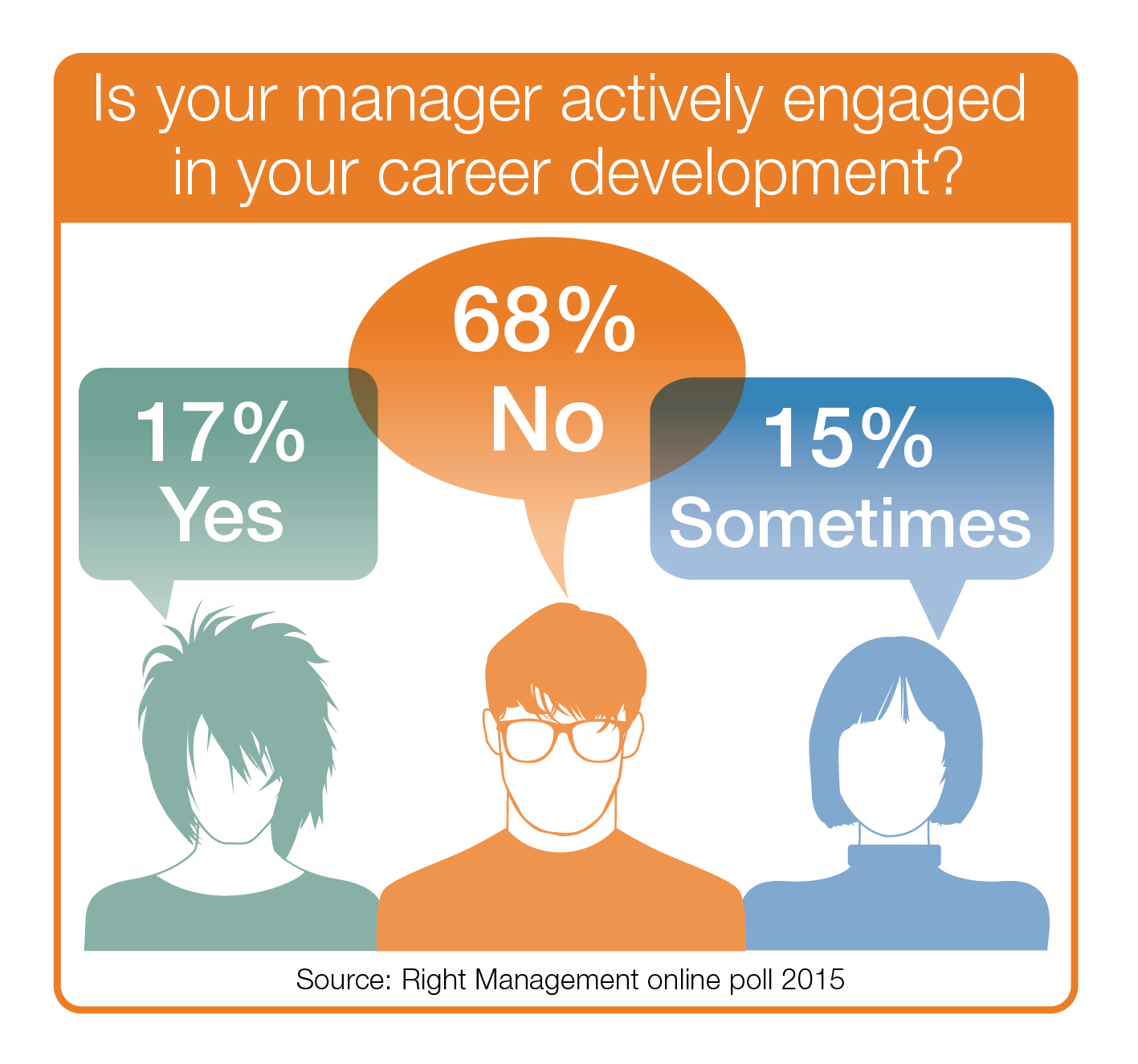 68 Percent of Managers Don't Guide Their Employees' Careers