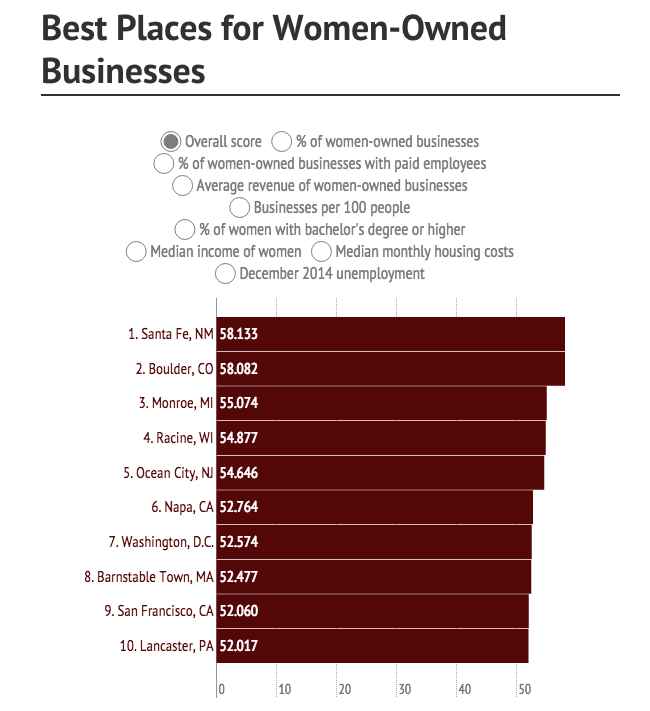 Best Places For Women-Owned Businesses