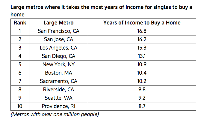 Worst U.S. Cities For Singles To Buy A Home