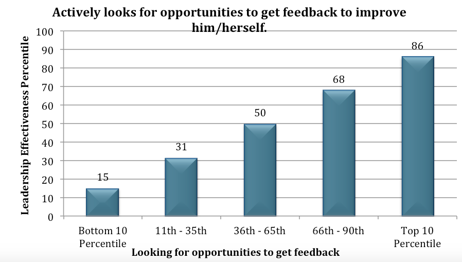 Leaders and Feedback