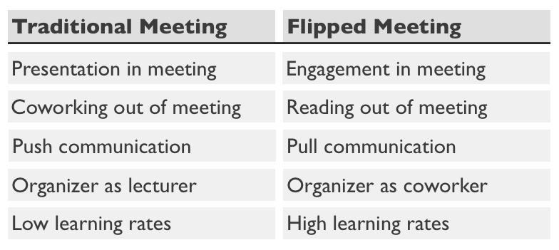 Amazon Meetings And Memos Before Meetings
