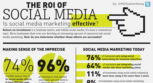 Social Media ROI CMO Studies