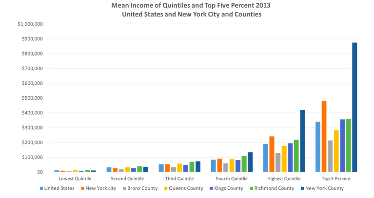 Manhattan NYC Income Inequality