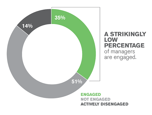 Engaged Managers