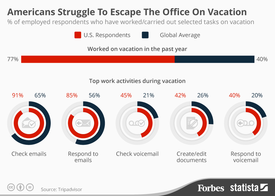 Americans don't take vacation, they're morons