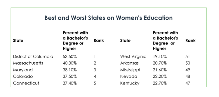 Status of Women By State