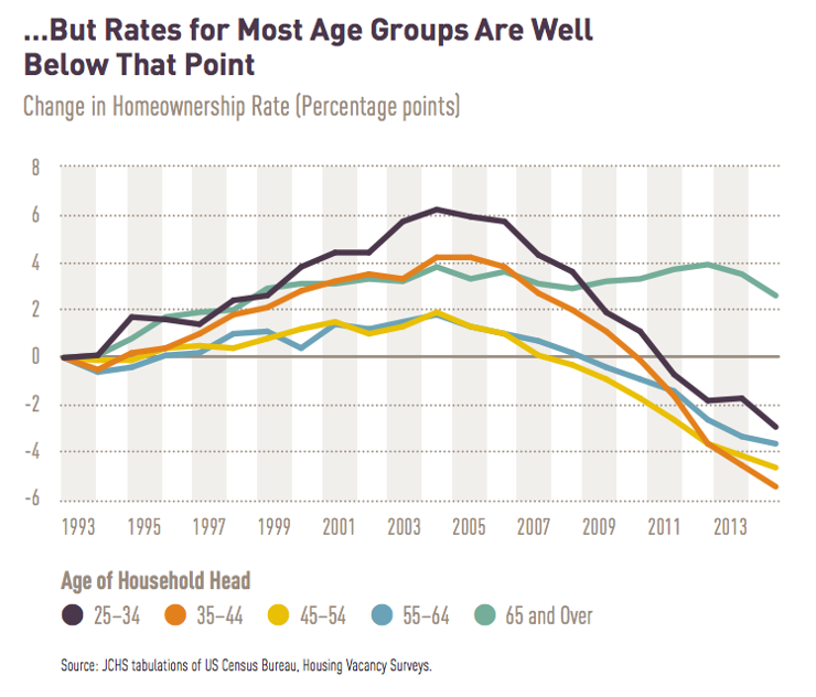 U.S. Homeownership Decline By Age Group