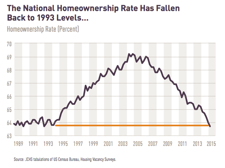 U.S. Homeownership Since 1993