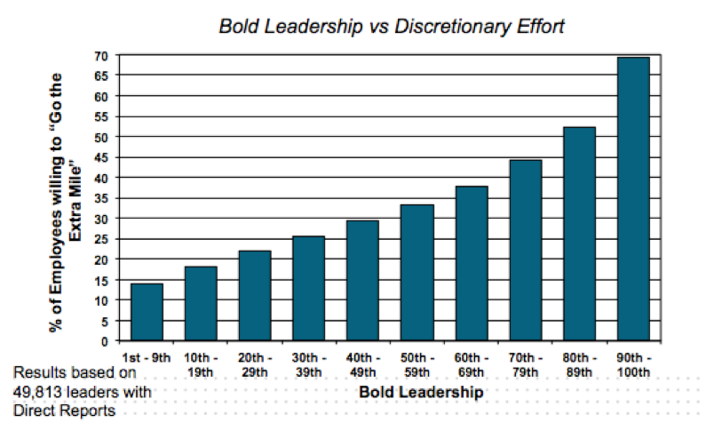 Bold Leadership And Employee Engagement