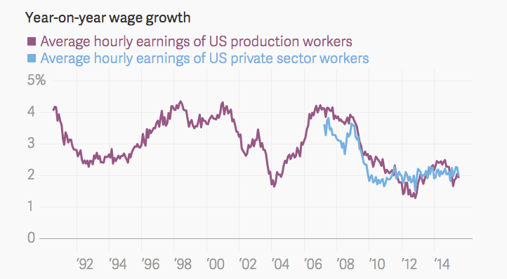 U.S. Wage Growth