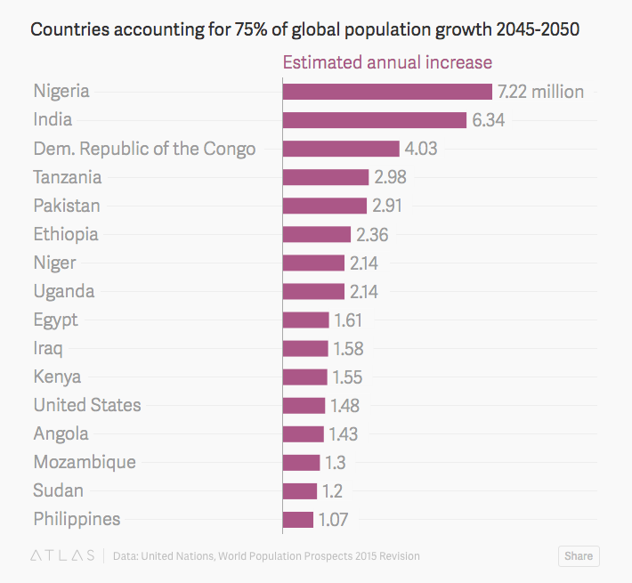 African Population Growth Expected Until 2050