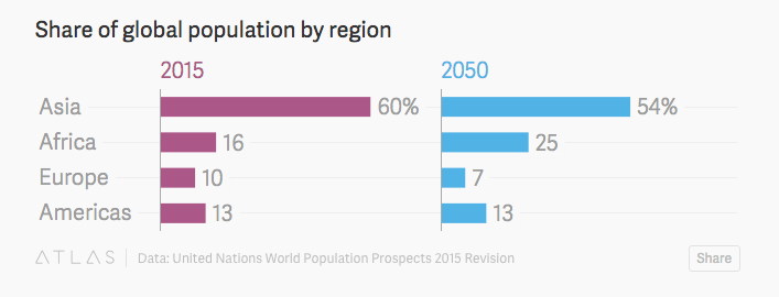 Continent Population Growth and Share