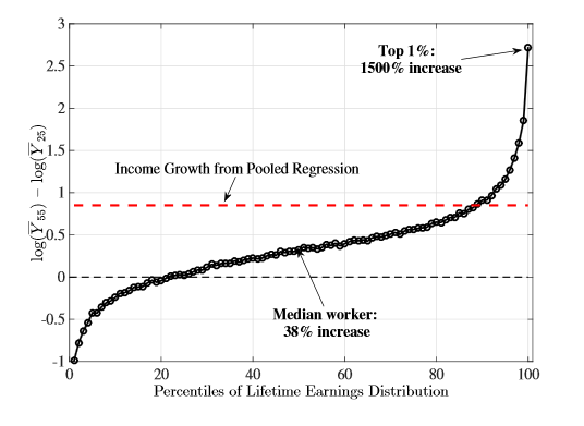 Median Workers vs. Top Workers Earning Potential