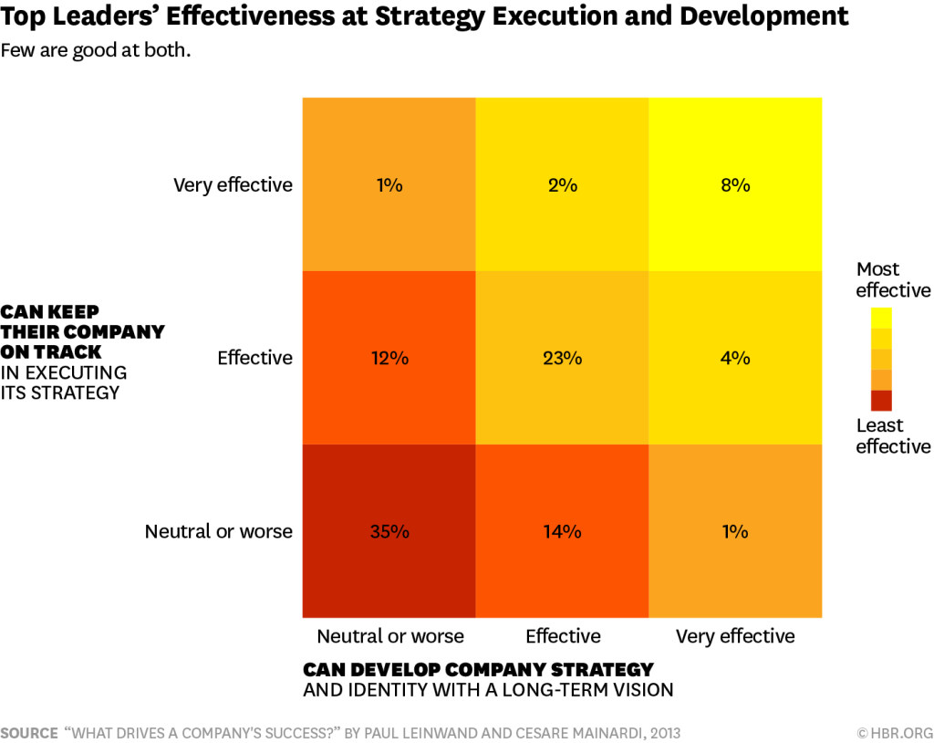 Align strategy and execution