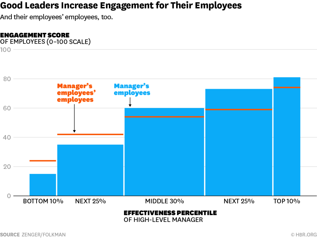 effects of management styles on employee performance To what extent is the effects of leadership style and performance of employees in smes european journal of business and management wwwiisteorg.