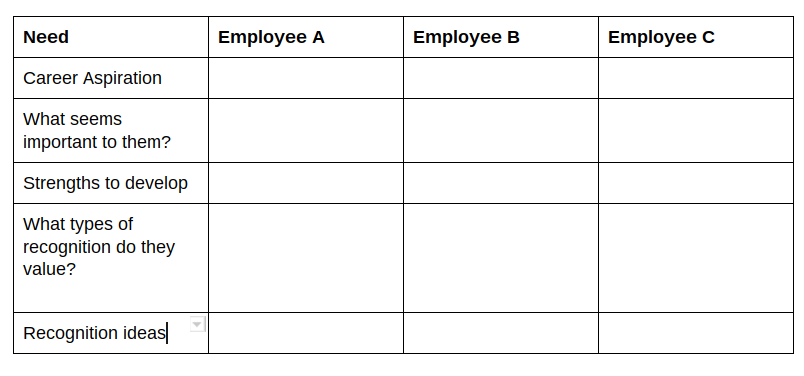 Employee Recognition Ideas Chart