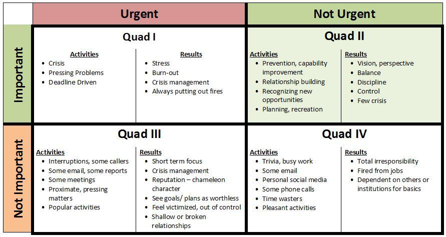 Rocks and 4 Quadrants
